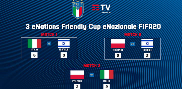 A strong start for the TIMVISION FIFA 20 eNazionale in the 3 eNations Friendly Cup